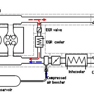 Schematic overview of the modeled turbocharged and