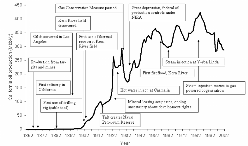 History of California oil production. Data from the
