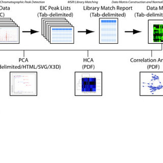 Overview of the MetabolomeExpress data processing pipeline