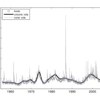 Plot of unconditional volatility forecast (dashed line