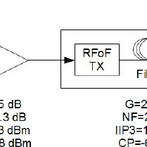 Coax-based receiver block diagram for one channel of the
