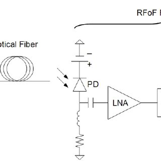 Schematic diagram of the prototype CHIME RFoF link. The