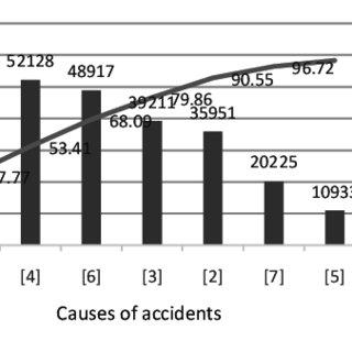 (PDF) Application of the Pareto principle to accident