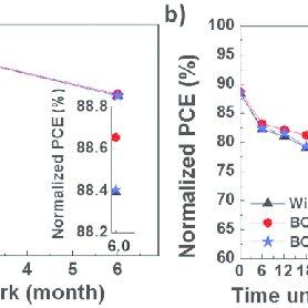 PCDTBT:PC 61 BM BHJ solar cells with BCP or BCP-2CF 3 as