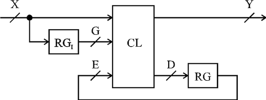 The structure of the common model of FSM of class AE