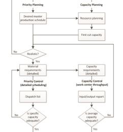 closed loop mrp source own study based on heizer j  [ 850 x 1202 Pixel ]