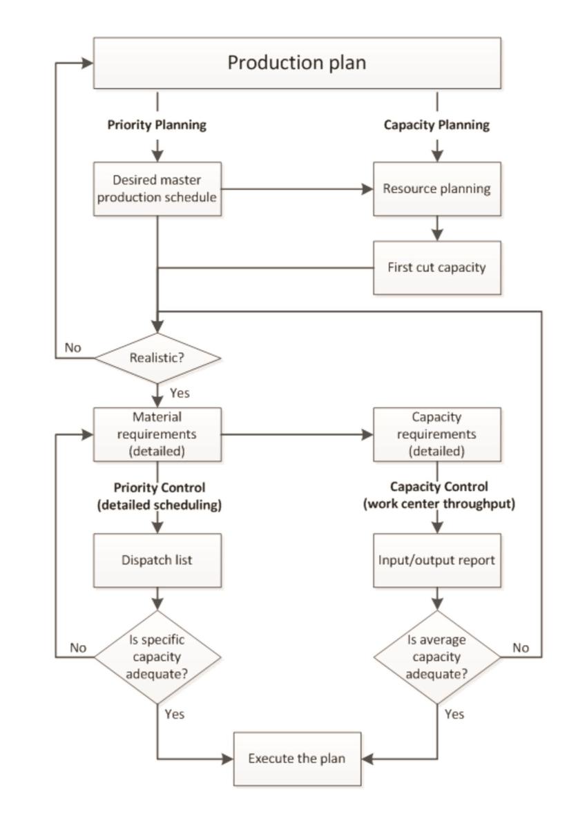 medium resolution of closed loop mrp source own study based on heizer j