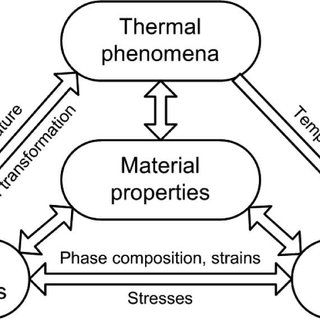 (PDF) Modeling of Thermomechanical Phenomena of Welding