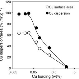 XRD patterns of anatase standard, and pure and Cu loaded
