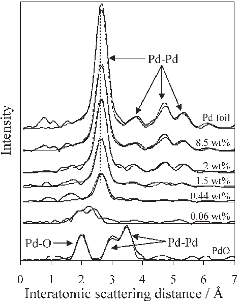 Radial distribution functions for Pd-Al 2 O 3 series