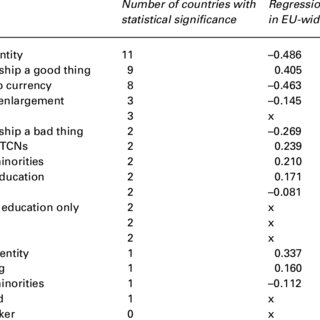 (PDF) European Integration, Public Opinion and Immigration