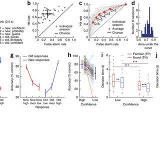 (PDF) Representation of retrieval confidence by single