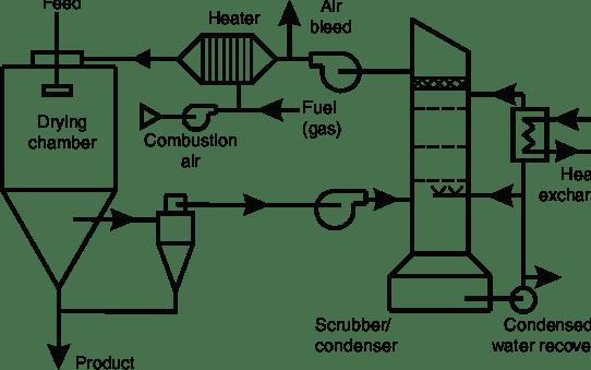 10 Semiclosed cycle (self-inertizing) spray dryer system