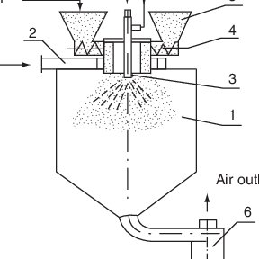 23 Scheme of the cocurrent spray dryer with a carrier