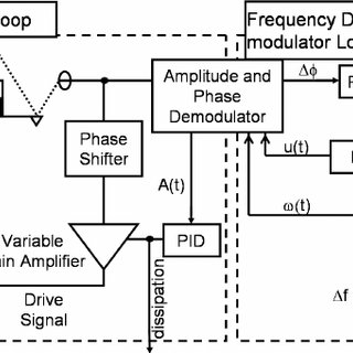 (PDF) Novel amplitude and frequency demodulation algorithm