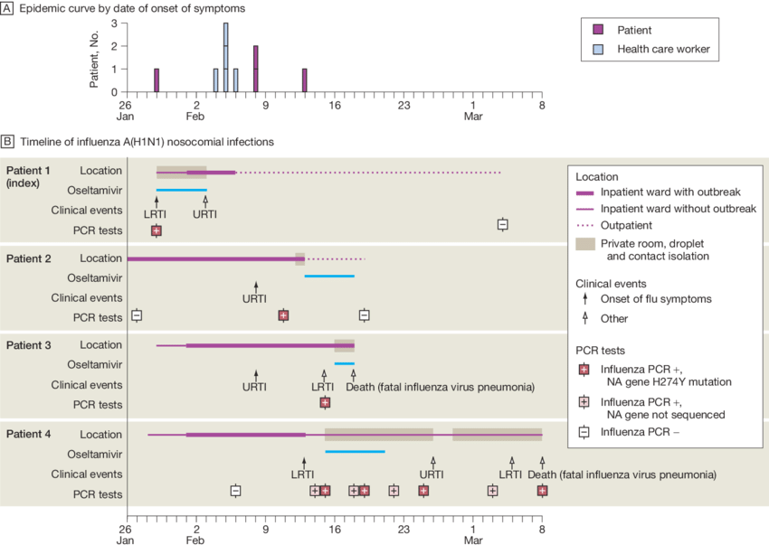 Epidemic Curve by Date of Onset of Symptoms and Timeline of ...