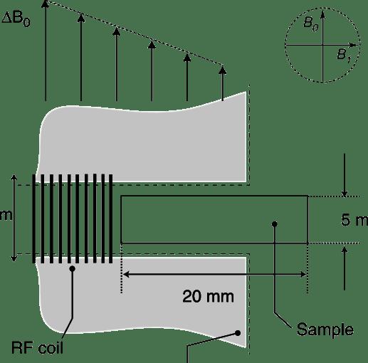 Schematic representation of the experimental setup. A