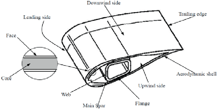 Wind power plant blade structure (cross section) (Xiaohui