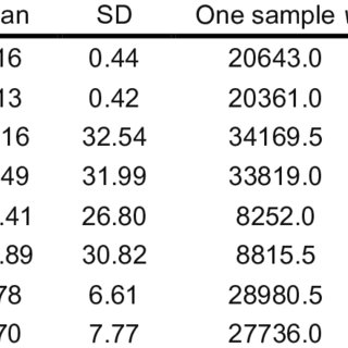 Mean LIs and results from one-sample t-tests and Shapiro