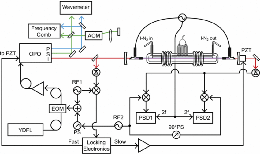 Block diagram of the instrument. YDFL: Ytterbium Doped