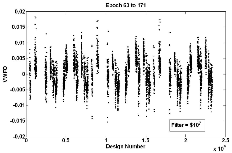 Value Weighted Filtered Outdegree for Epoch 63 to Epoch