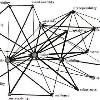 (PDF) Towards a Prescriptive Semantic Basis for Change