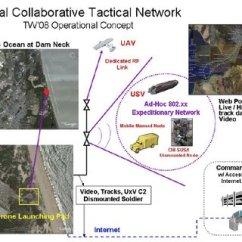 Desert Hawk Diagram 240 Volt Pump Wiring Iii Download Scientific Reachback Communications Structure