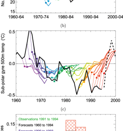 retrospective predictions of a shift in hurricane numbers information that would have been available in [ 680 x 1388 Pixel ]