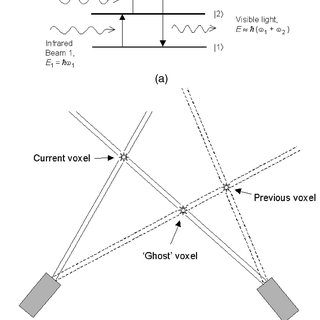 (a) A voxel is created by the stepwise upconversion of