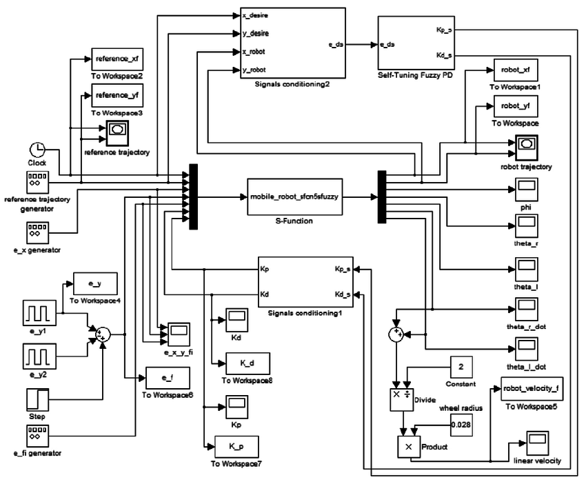 Block diagram of a simulated mobile robot system