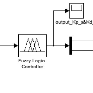 Simulink block diagram of self-tuning fuzzy PD subsystem