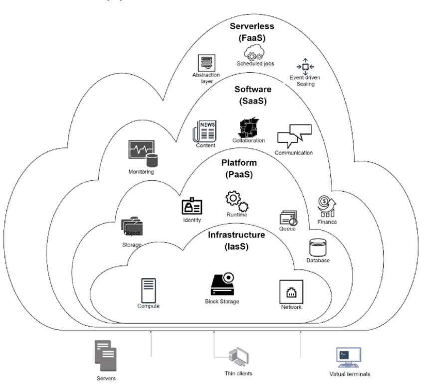 Types of Cloud Computing Service models arranged by level