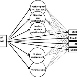 Conceptual model of grade grade-cohort-level level civic