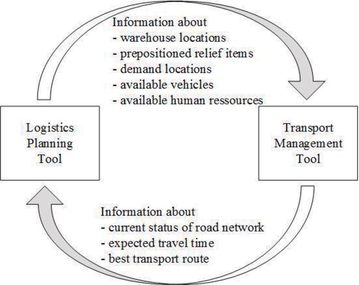 Information exchange between logistics planning and