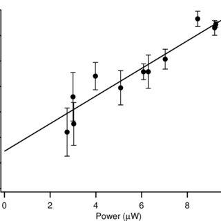 (PDF) Nonlinear magneto-optical rotation, Zeeman and