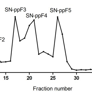 (PDF) Stimulatory Effects of Polysaccharide Fraction from