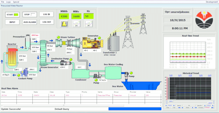 nuclear power plant diagram 2000 vw beetle parts human machine interface virtual scada system for pwr | download scientific ...