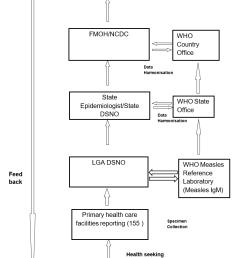 measles case based surveillance flow chart [ 820 x 1220 Pixel ]