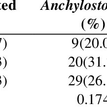 Prevalence of intestinal parasites in stray and domicile