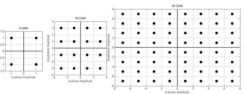 1: QAM constellation diagram a)4QAM b)16QAM c)64QAM