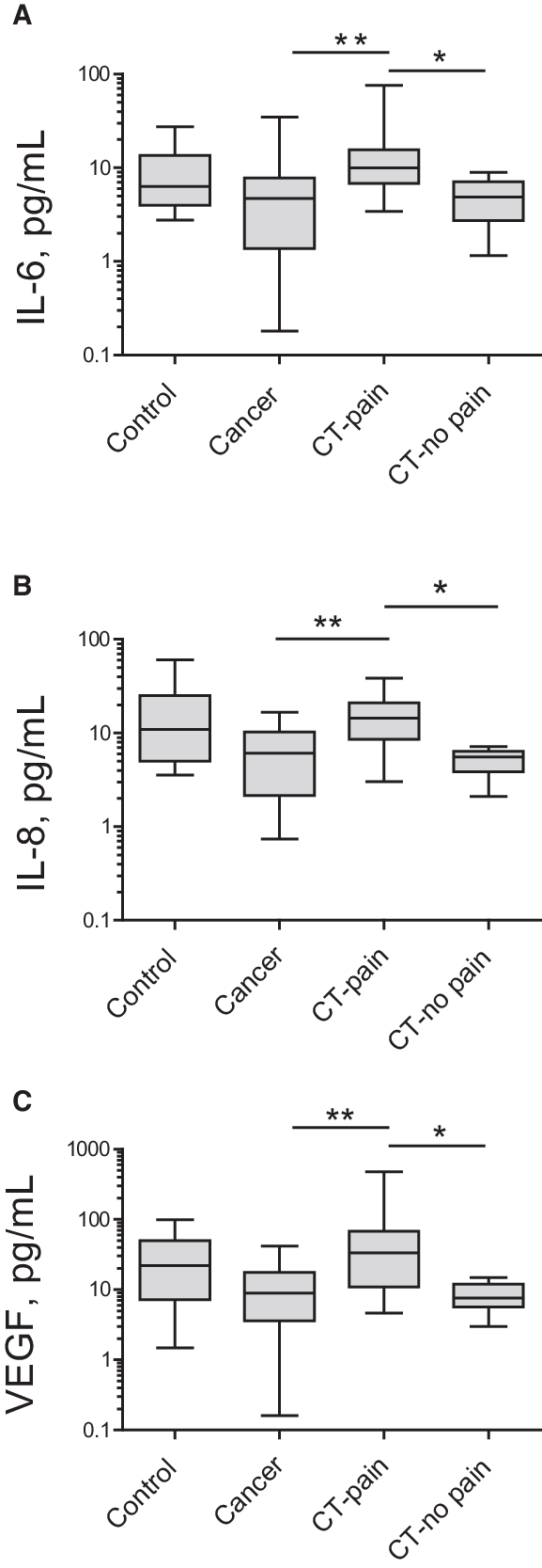 hight resolution of plasma concentrations of cytokines in healthy individuals control untreated prostate cancer patients and chemotherapy treated prostate cancer patients