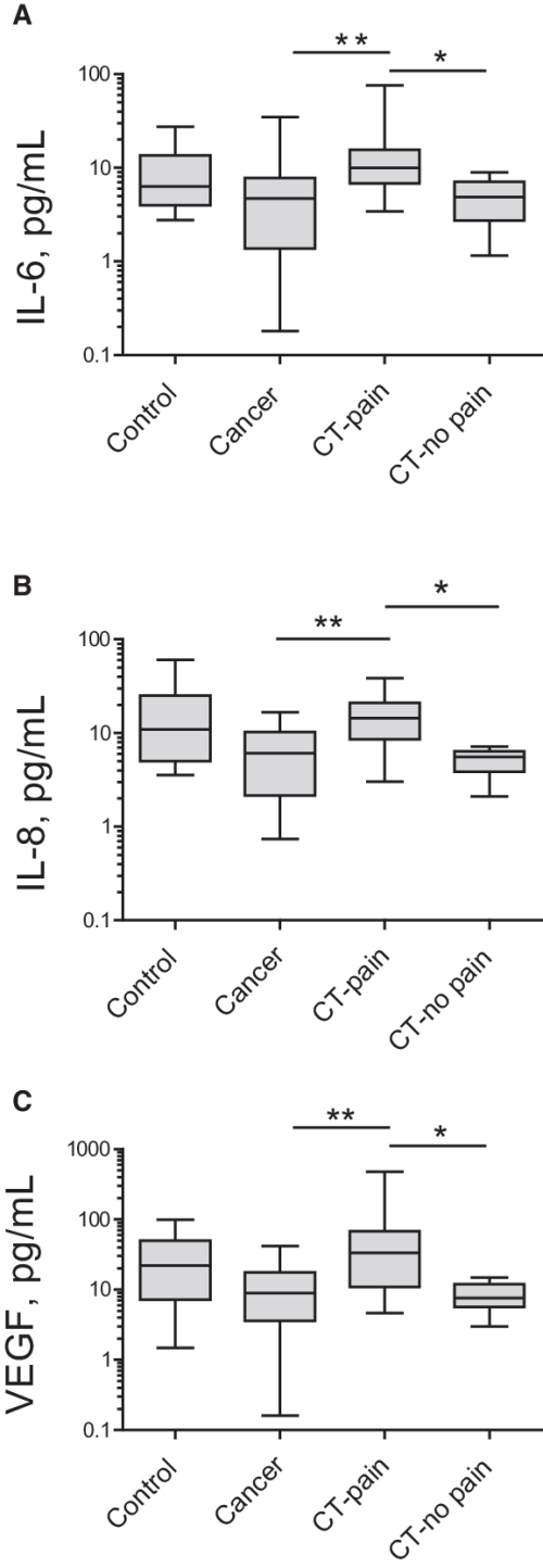 small resolution of plasma concentrations of cytokines in healthy individuals control untreated prostate cancer patients and chemotherapy treated prostate cancer patients
