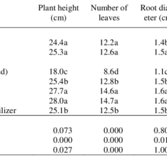 Carrot Plant Diagram How Do You Draw A Lewis Dot Effect Of Year And Fertilizer On Height Number Leaves Root Diameter