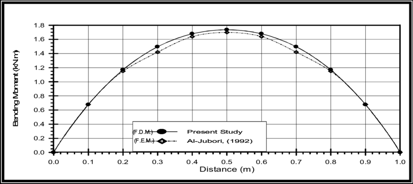 bending moment diagram for simply supported beam purchasing cycle diagrams a resting on an elastic foundation