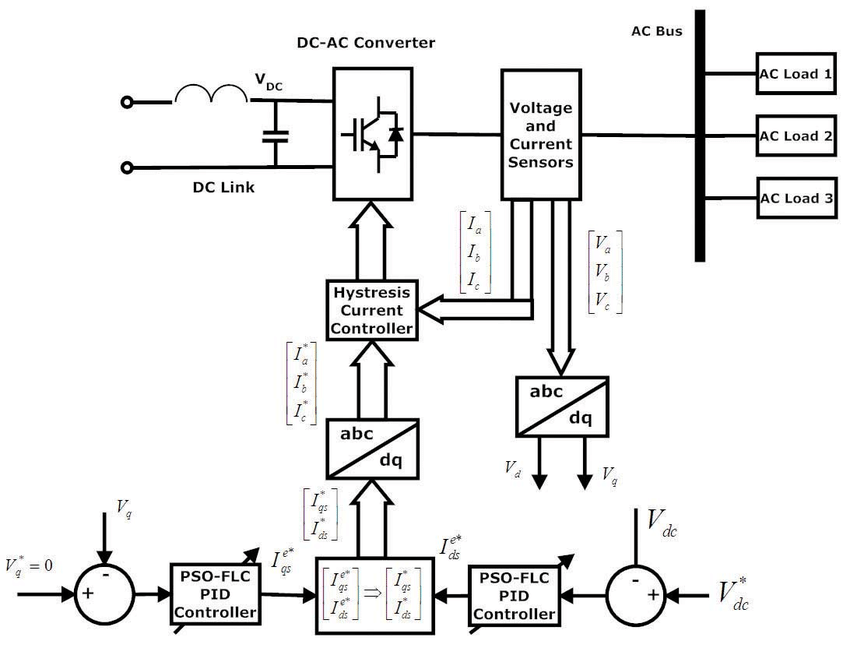 Schematic of control strategy for AC load bus inverter 2.4