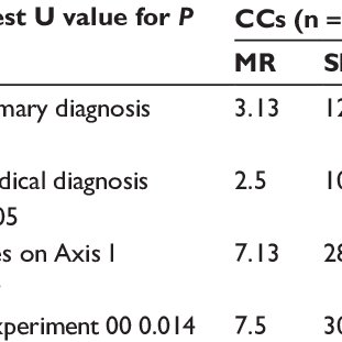 DSM-iV diagnosis scoring guide for Axis i and Axis iii