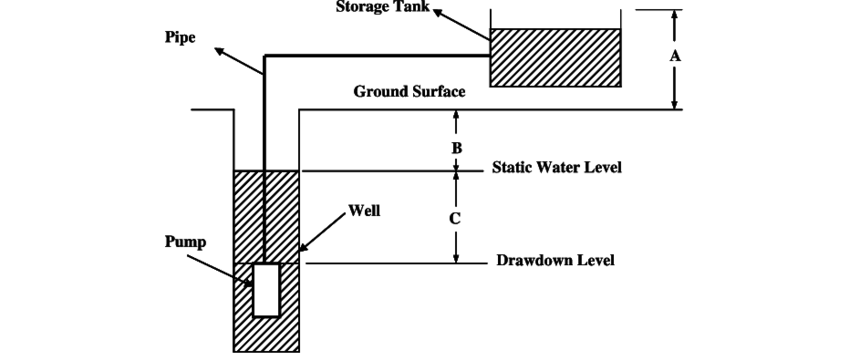 Design optimization of photovoltaic powered water pumping