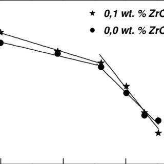 (PDF) Enhancement of superconductivity properties in nano