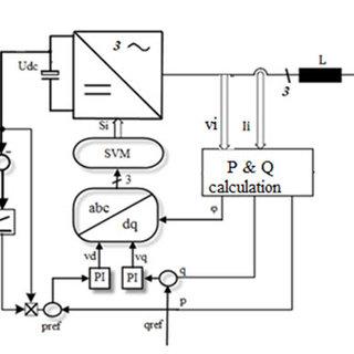 (PDF) A comparative study between DPC and DPC-SVM