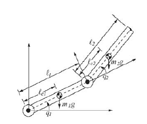Nonlinear model based control for two link rigid robot